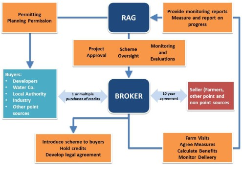 ecobank diagram