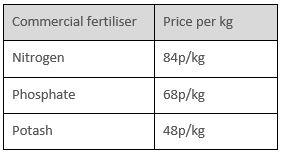 Casltemartin Peninsula table 1