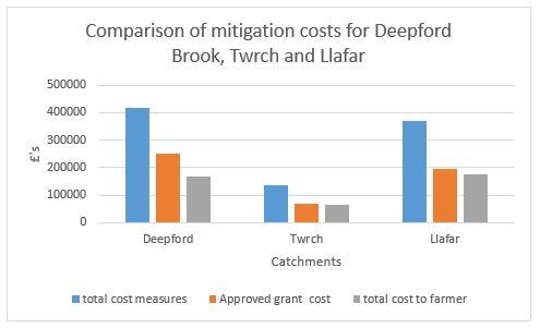 Deepford Brook figure 2