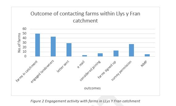 Llys y Fran fig3
